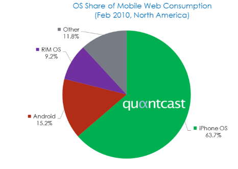 Apple Losing Marketshare to Android?