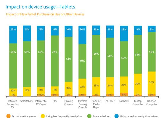 Apple iPad: 82% Market share?