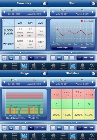 6 Lifesaving Diabetes Apps for iPhone & iPad