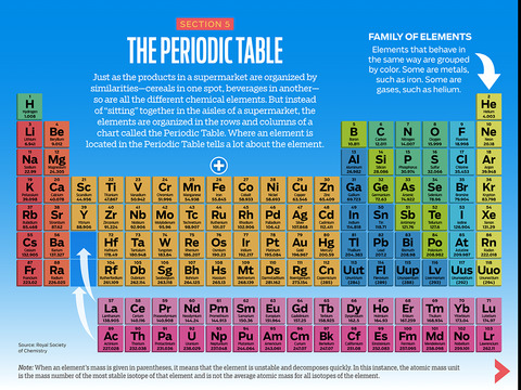 ... Table Elements Definition Periodic Of High You Learn The The Elements,  And Periodic , About ...