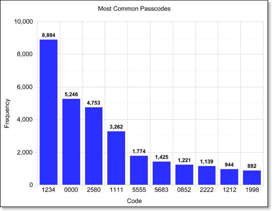 How Smart Is Your iPhone Passcode?