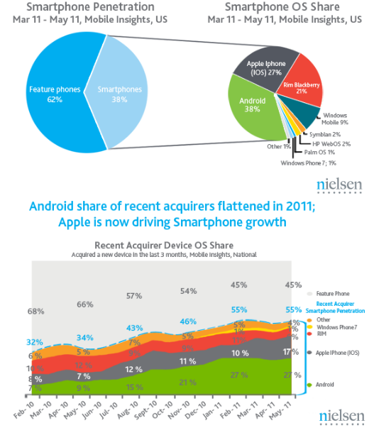 Nielsen: Apple iPhone Growing, Android Going Flat?
