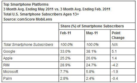 iOS surpasses BlackBerry