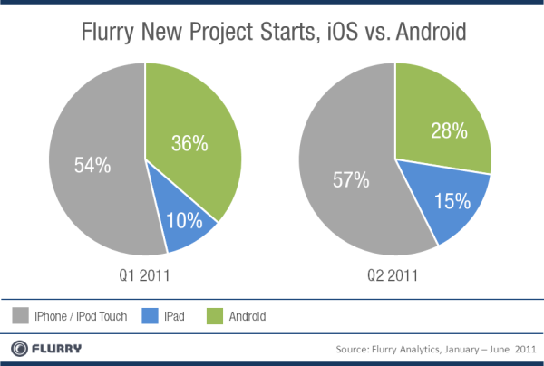 iOS Popular Among Developers, Apple Serious On Mobile Gaming