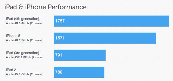 iPad 4 Benchmark, iPad Mini Reviews Positive