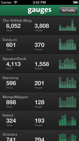 Measure Your Site Traffic on iPhone: 6 Apps