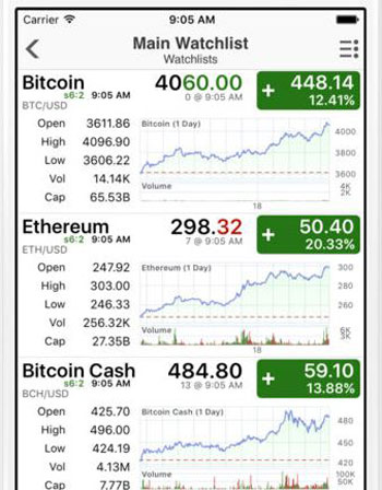 Crypto currency charts android watches rango manos pre flop betting