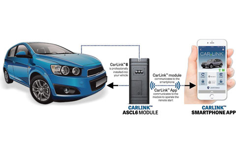 6 iPhone Compatible Remote Car Starters -